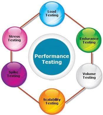 Performance testing là gì